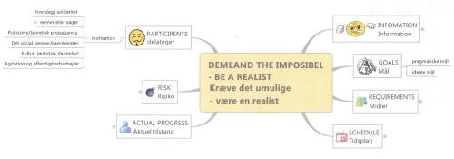 projektskabelon: kræv det umulige - være realist